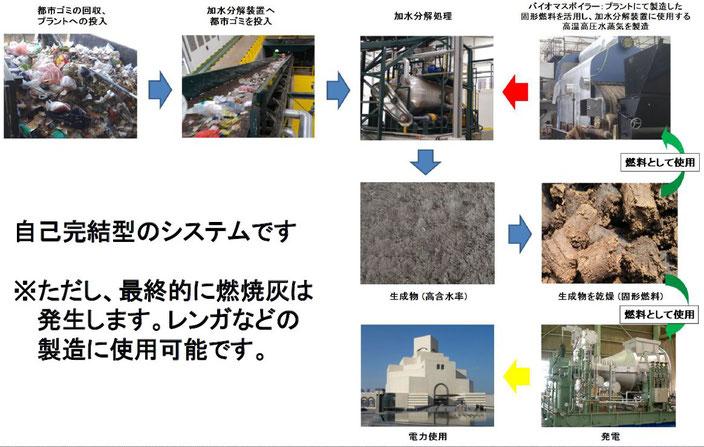 加水分解装置-バイオマス発電フローへ