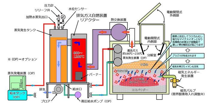 ハイブリッド熱分解装置 #ハイブリッド循環