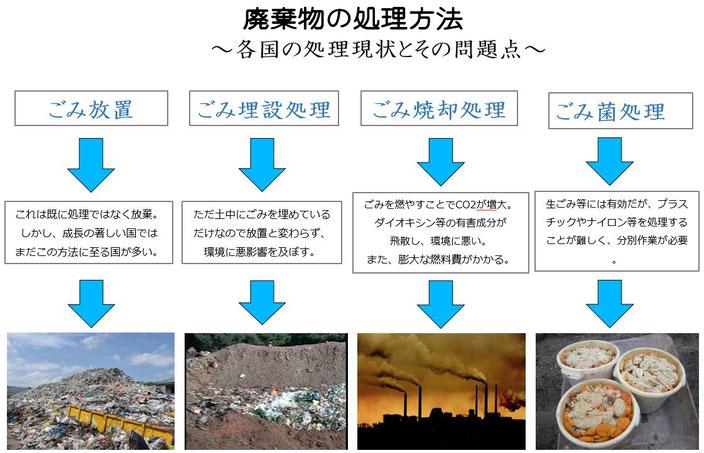 都市ごみ処理方法