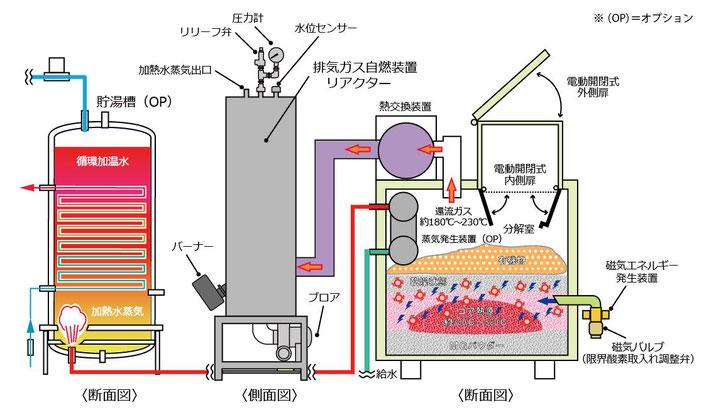 ハイブリッド熱分解装置 #ハイブリッド構造