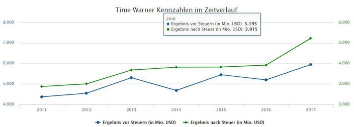 Diagramm Ergebnisentwicklung Time Warner