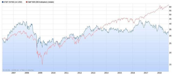 Chart AT&T im Vergleich zu S&P 500