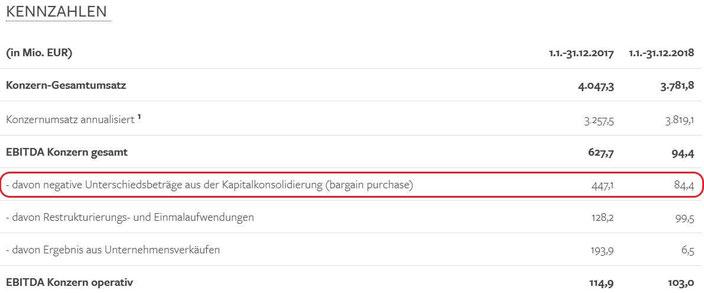 Beispiel für bargain purchase (Unterschiedsbetrag aus der Kapitalkonsolidierung)