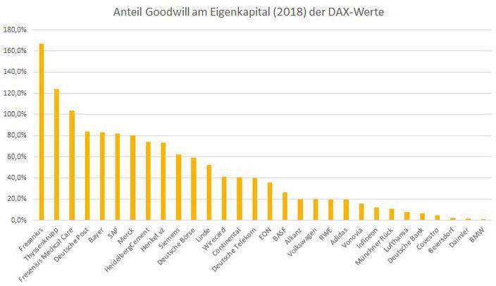 Anteil Goodwill am Eigenkapital der DAX-Werte 2018