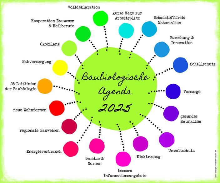 agenda2025 - Baubiologie - schaubild: bettinawistuba.de