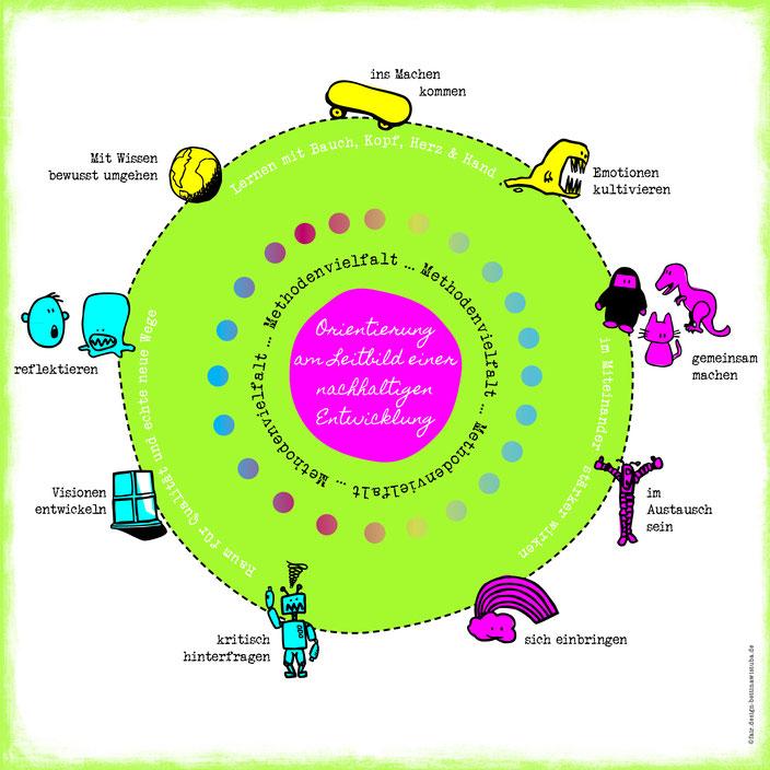 Bildung für nachhaltige Entwicklung im querraum.org