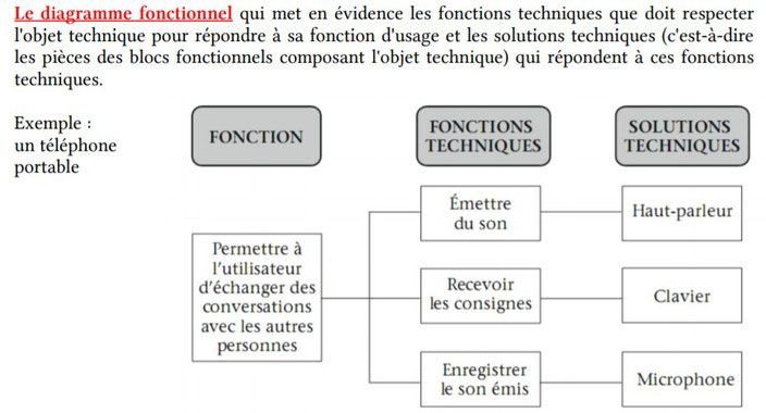 diagramme fonctionnel telephone portable