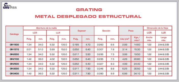 MALLA ESTRUCTURAL PARA CONSTRUCCIÓN (METAL DESPLEGADO) TABLA DE ESPECIFICACIONES