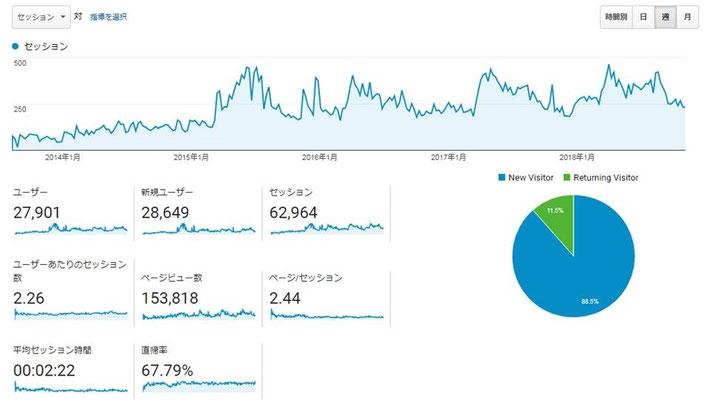 Google Analyticsによるアクセス解析。