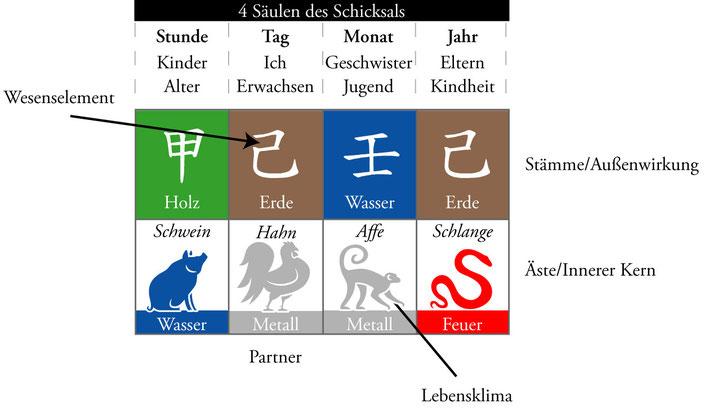 Bazi-Chart