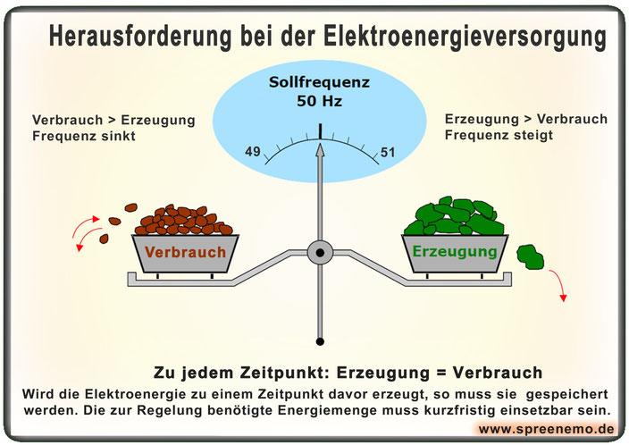 Herausforderungen bei der Elektroenergieversorgung