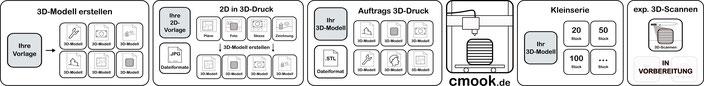 Übersicht 3D-Druck Dienstleistungen 3D-Modell erstellen, 2D in 3D-Druck, Auftrags 3D-Druck, exp. 3D-Scannen