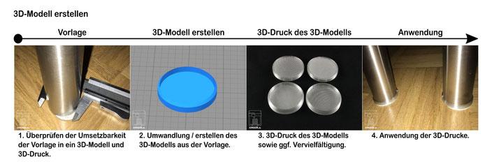 3D-Druck Dienstleistung 3D-Modell erstellen Beispiel Unterlage Vorlage 3D-Modell 3D-Druck Anwendung