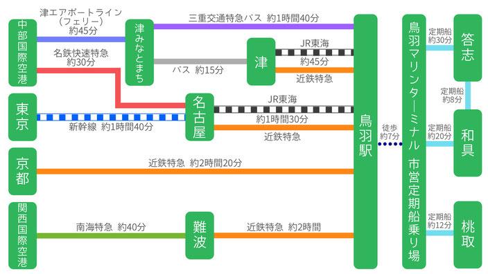 交通アクセス(公共交通機関)