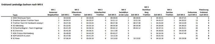 Endstand Triathlon-Landesliga Sachsen