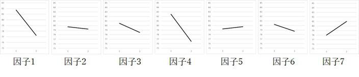 解析の結果得られた数値をグラフ化したものです。