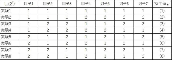 8通りの実験結果から得られるデータをμとします。