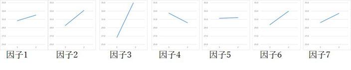 SN比を算出したらその要因効果図を作成します。