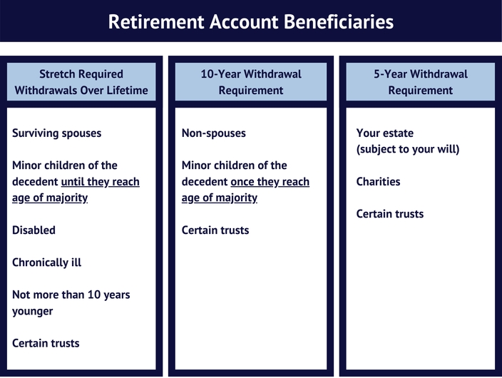 SECURE Act retirement account beneficiaries withdrawal requirements