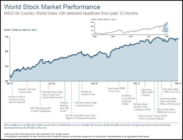 stock market 1st quarter 2021