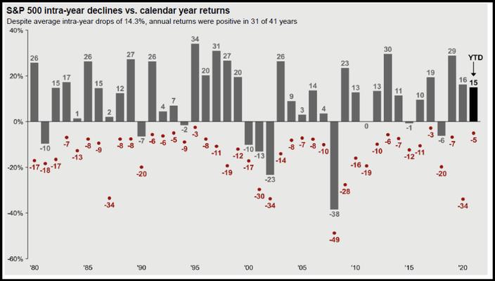 S&P 500 intra-year declines vs calendar year returns