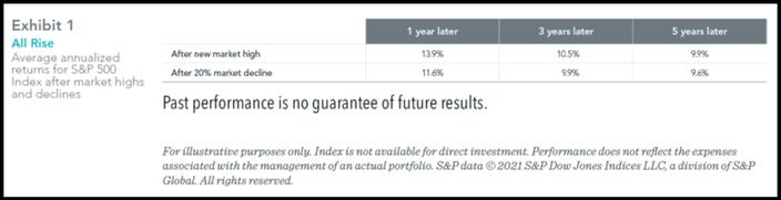 average returns after market highs and after 20% market declines