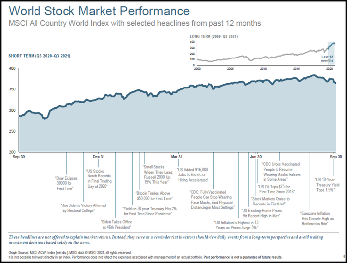 World Stock Market Performance Q3 2021