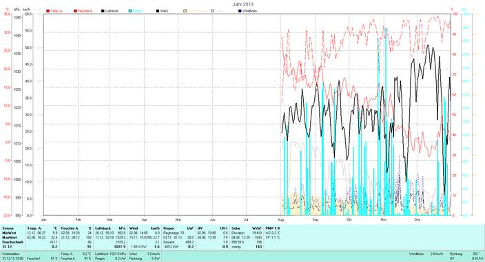 2013 Tmin -5.9°C, Tmax 32.4°C, Niederschlag 489.2mm/2