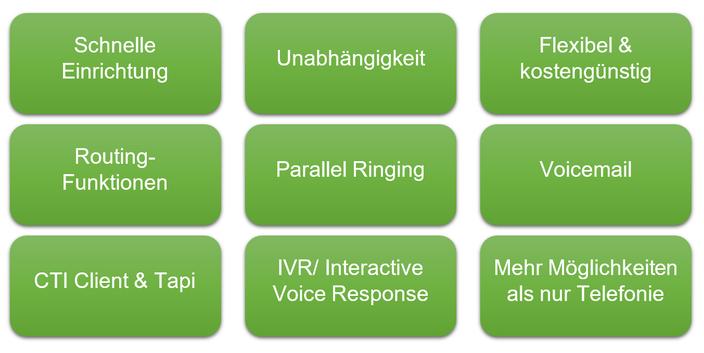 Vorteile Internettelefonie von Placetel