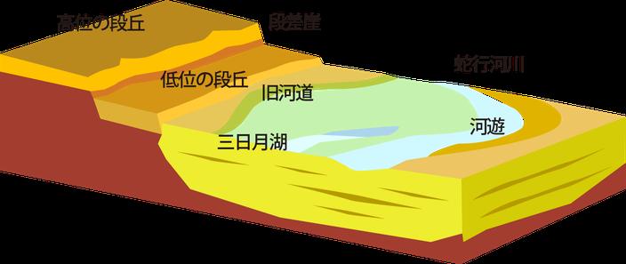 土の出来方の画像