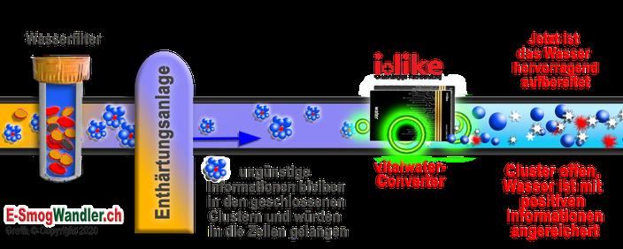 Wasser Wasseraufbereitung Wasser entkalken Wassermolekül Wassermolekül Cluster negative Information Pestizide Salz Natrium-Chlorid Wasseratome Blei Kalzium Chlor Antibabymittel Hormone Umweltgift Schwermetalle Keime Bakterien Wassermolekülstruktur Wasserc