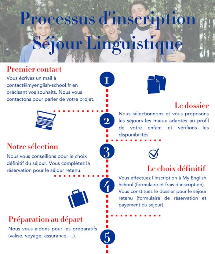 processus d'inscription pour un séjour linguistique à l'étranger