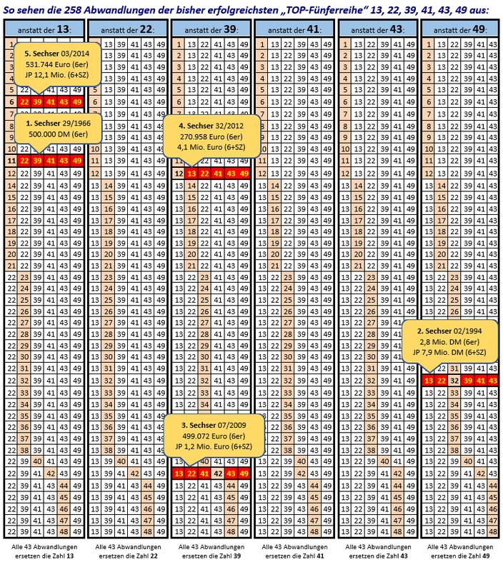 Abb. Alle 258 Abwandlungstippreihen - Die Zahlen, die sich jeweils von der TOP-Fünferreihe unterscheiden, sind unterstrichen)