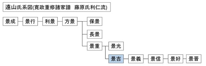 遠山景吉系図