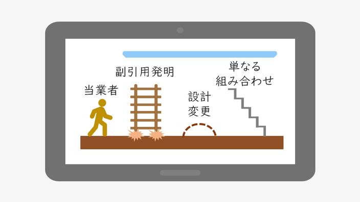 進歩性を比喩的に説明するための、TVゲーム「進歩性」を表す図。平地に当業者が立ち、ハシゴ、盛り土、階段という3つの道具があります。