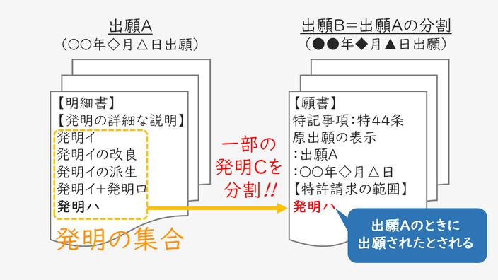 分割出願は、元の出願の明細書に記載された「発明の集合」から、一部の発明を分割して別の出願をすることである説明する図