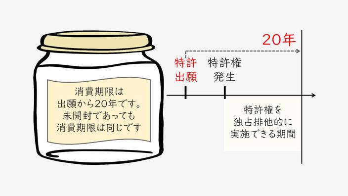 特許権の排他権は、ビン詰めされた旨味であって、その消費期限は出願から20年(未開封でも同じ)であることを説明する図