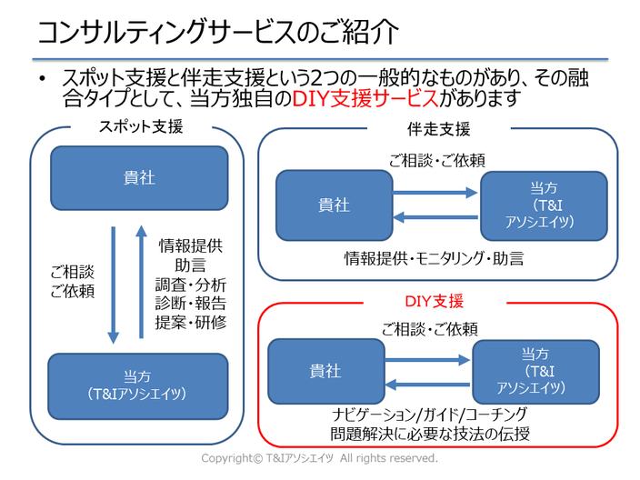スポット支援、伴走支援、コンサル要らずになるためのDIY支援という3つの提供形式になります