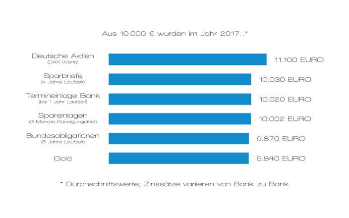 beste Geldanlage 2017 DAX Aktien Sparen Investieren