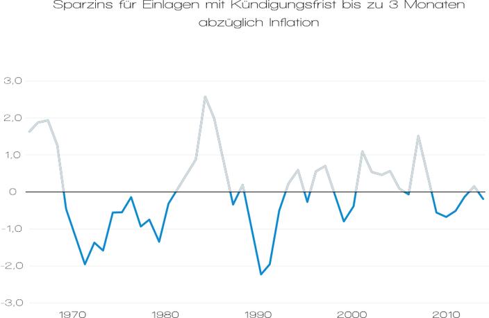Sparzins Spareinlagen Bank Inflation Realzins