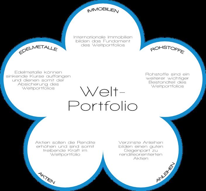 Weltportfolio Depot Diversifikation Fonds Fondsstruktur