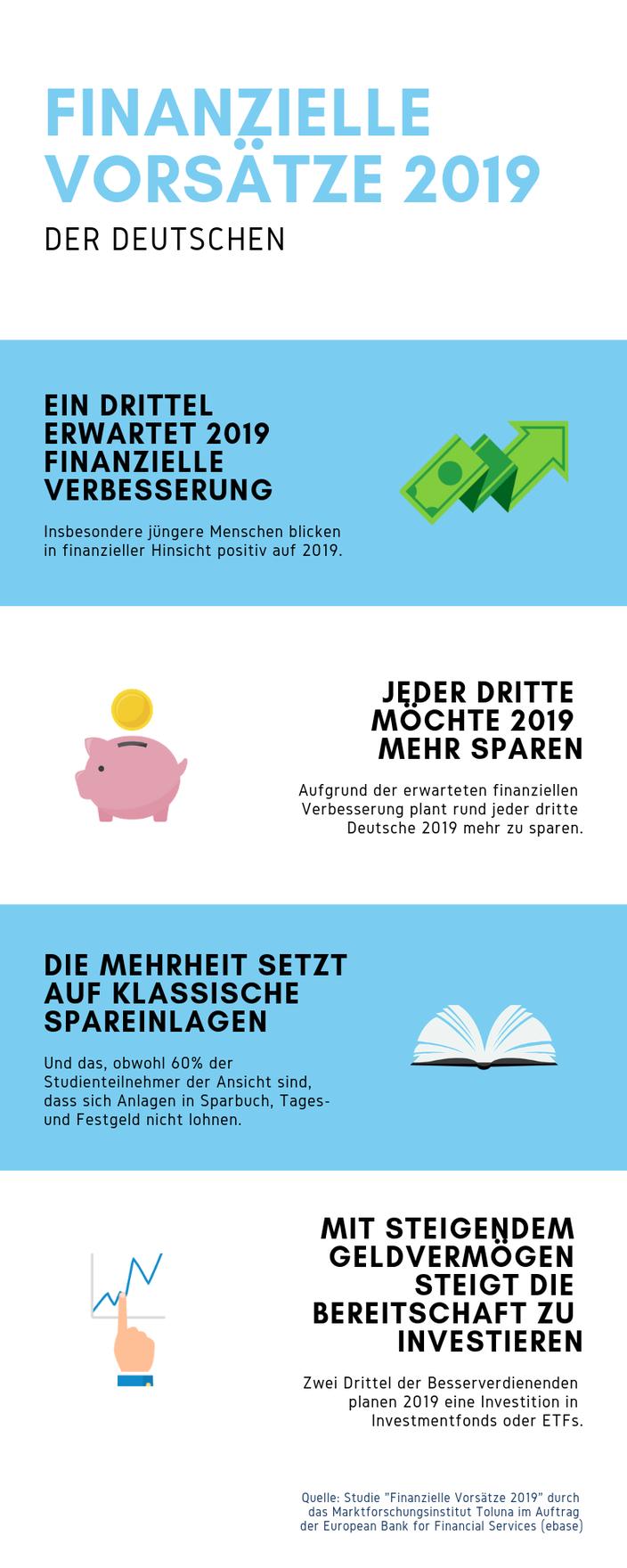 Finanzielle Vorsätze 2019 Finanzen mehr Sparen Spareinlagen Investieren