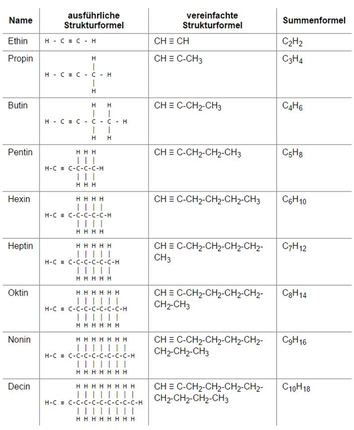 Kohlenwasserstoffe: Alkane, Alkene, Alkine - Vorbereitung auf den ...