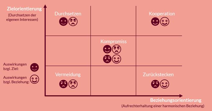Bild 2: Unterschiedliche Konfliktstile