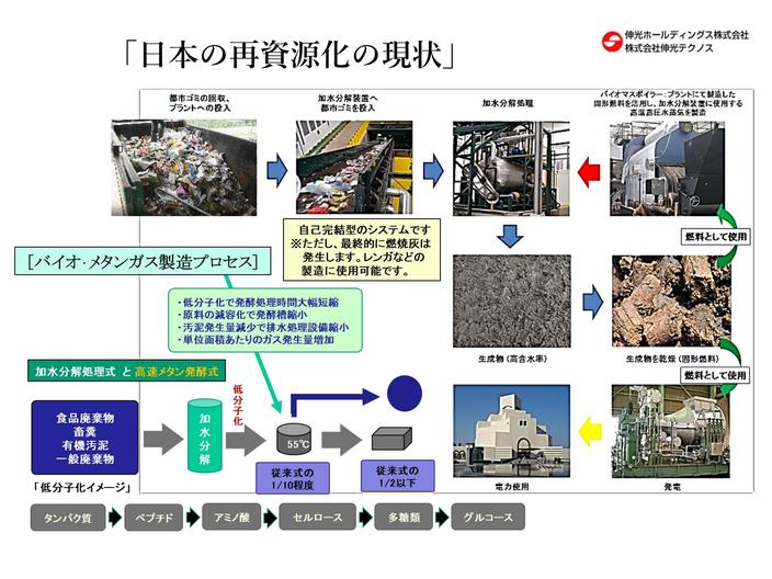 加水分解装置 バイオ・メタンガス製造プロセス 加水分解装置 製品情報
