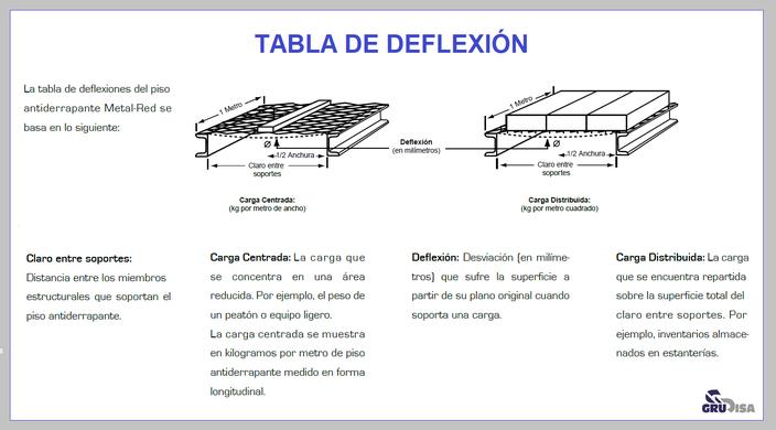 TABLA DE DEFLEXIÓN (DIAGRAMA)