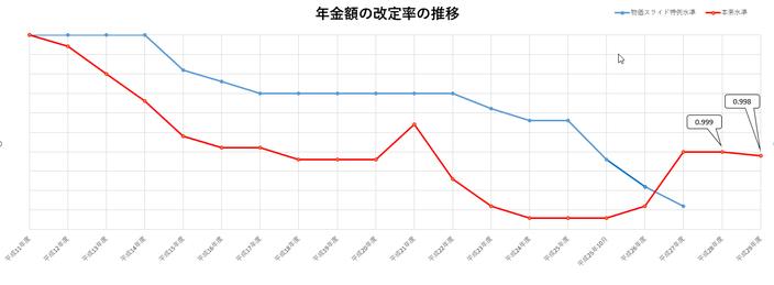 年金額の改定率の推移(平成29年度)