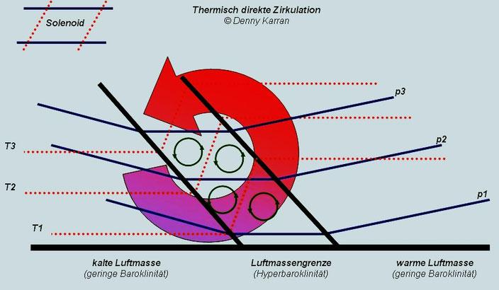 © Welt der Synoptik | Thermisch direkte Zirkulation an einer Luftmassengrenze