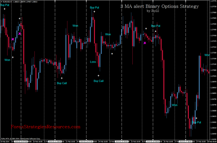 End of day binary options signals