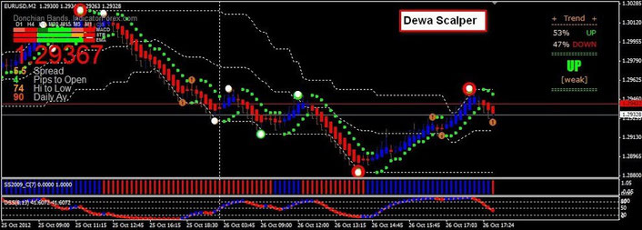 easiest forex system